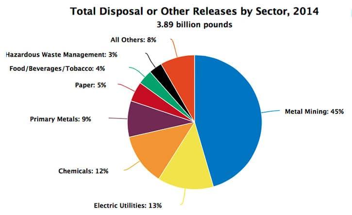 USEAP TRI Report