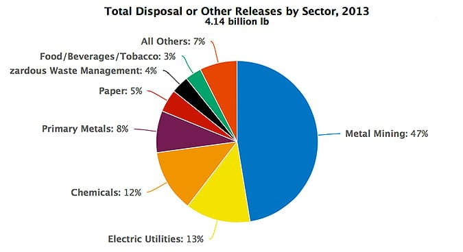 Just 88 metal mines facilities were responsible for almost half of the toxic pollution in the U.S. in 2013. USEPA pie chart.