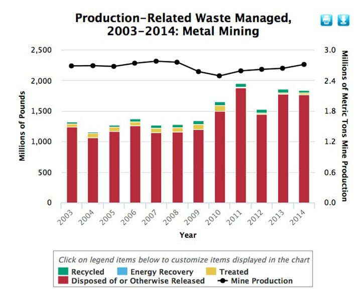 This EPA chart shows that while mine production went down or remained the same, the amount of toxic release increased and little of this was recycles or treated. Graph source USEPA.